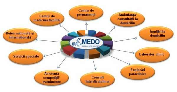 Laborator Clinic Analize Medicale Medo - Brasov